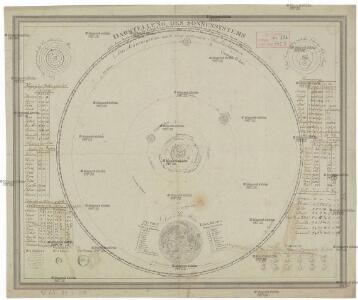 Darstellung des Sonnensystems