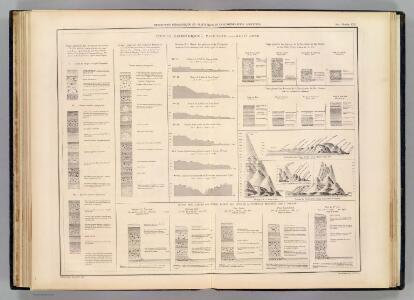 Coupes geologiques diverses - altitudes.