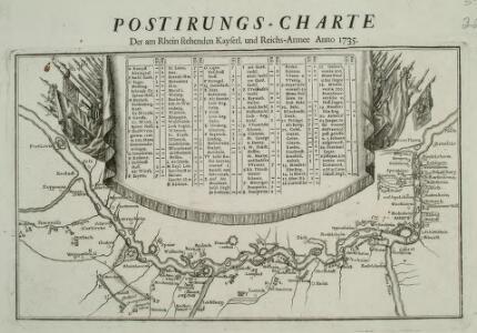 Postirungs-Charte Der am Rhein stehenden Kayserl. und Reichs-Armee Anno 1735