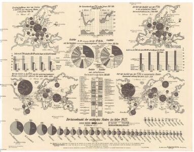[Dovoz a vývoz ČSR mezi lety 1924-1928]